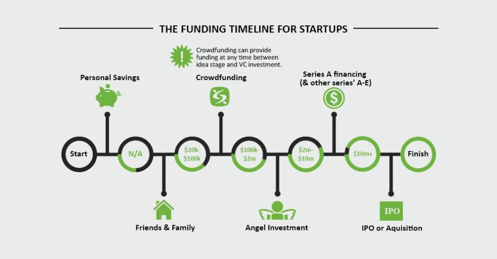 Funding-Timeline-Image